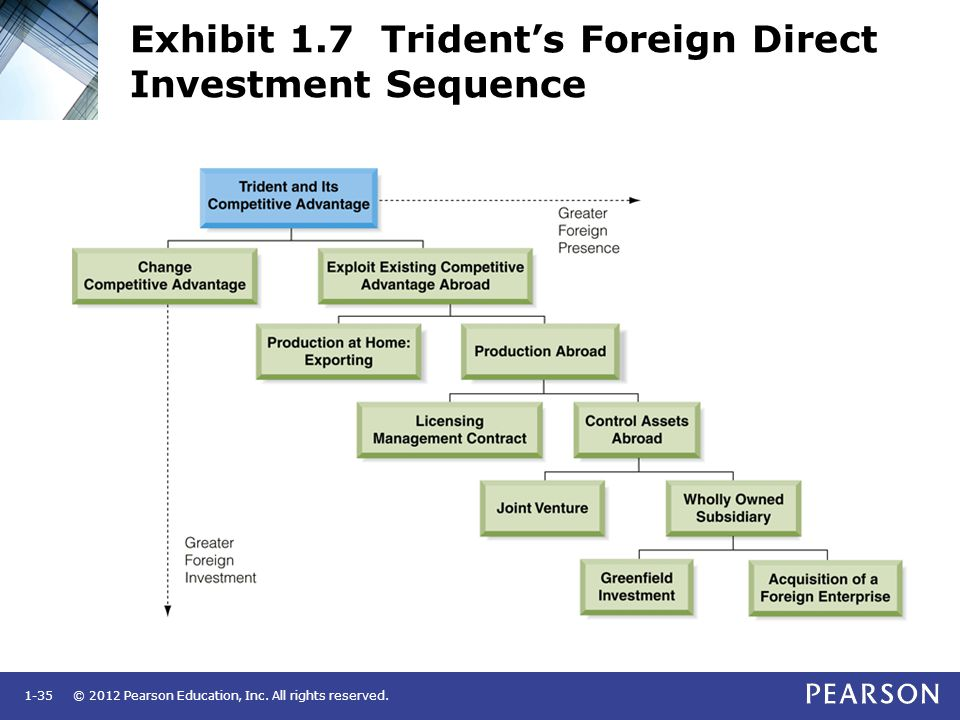 Exhibit 1.7 Trident's Foreign Direct Investment Sequence