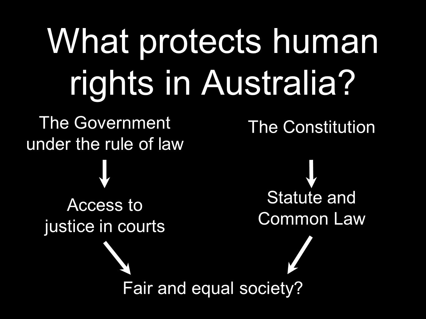 What protects human rights in Australia
