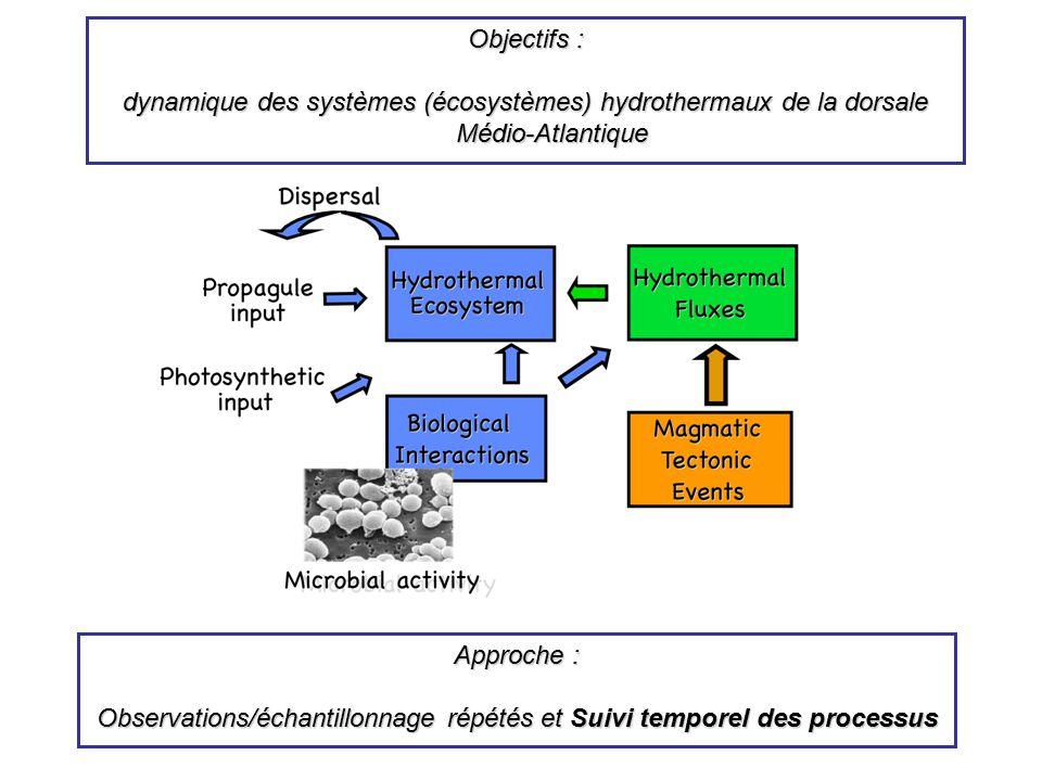 Observations/échantillonnage répétés et Suivi temporel des processus