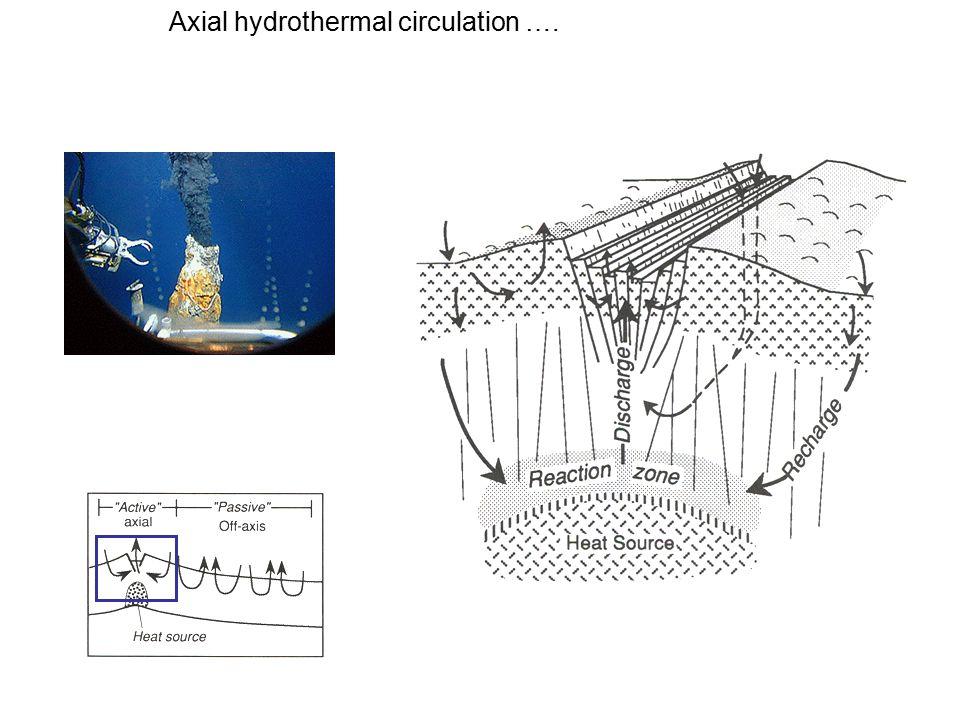 Axial hydrothermal circulation ….