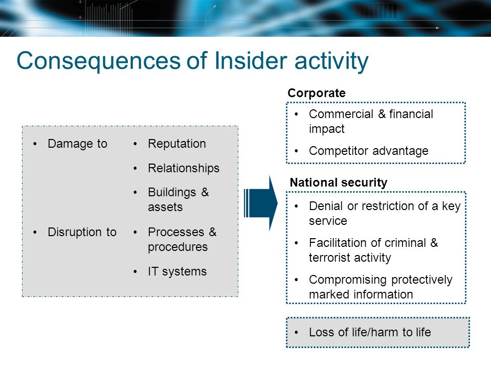 Consequences of Insider activity