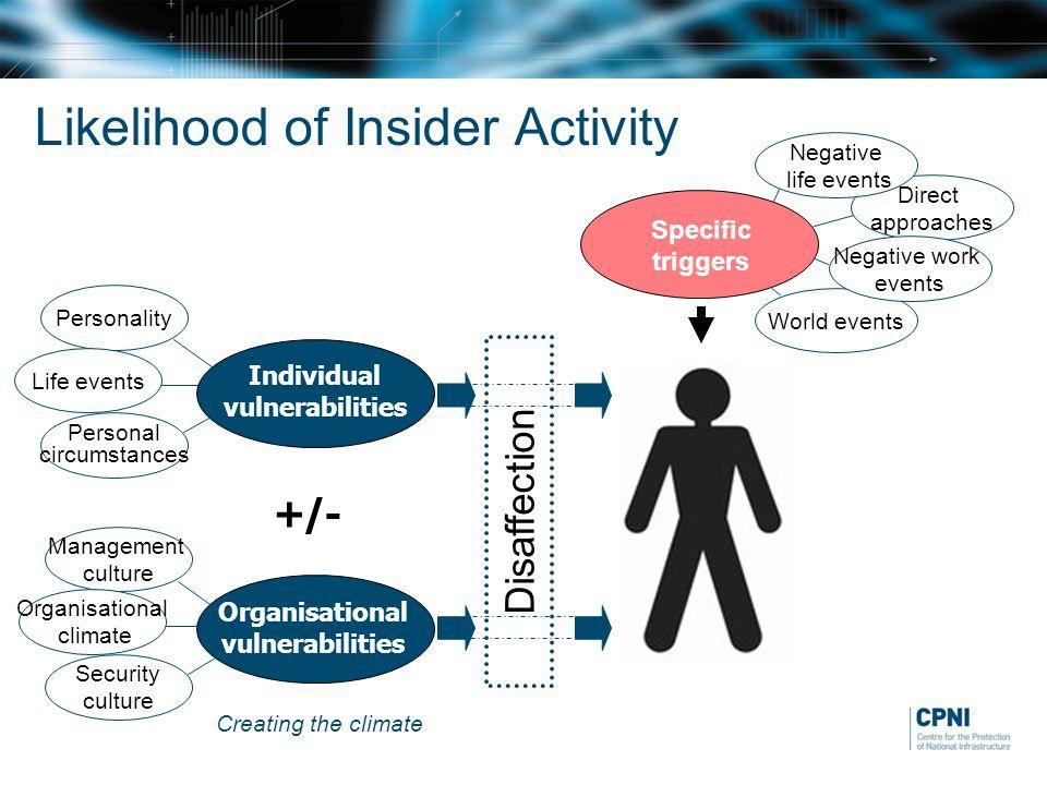 Likelihood of Insider Activity