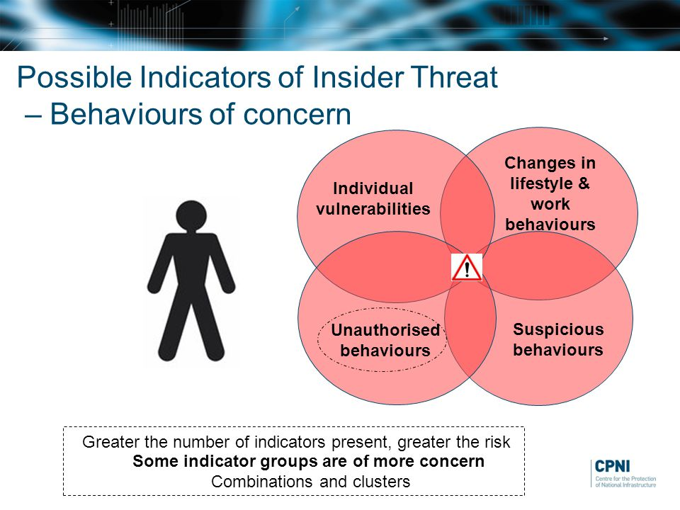 Possible Indicators of Insider Threat – Behaviours of concern