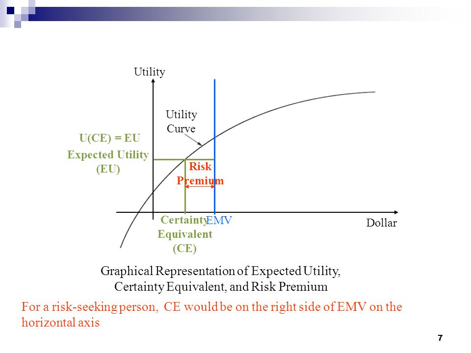 Certainty Equivalent (CE)
