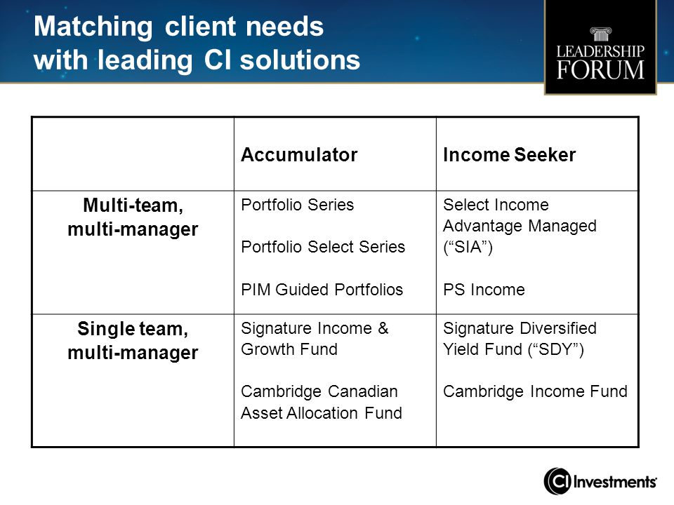Matching client needs with leading CI solutions