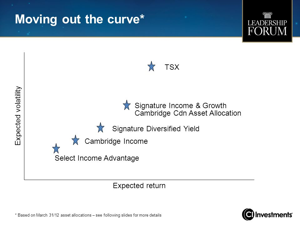 Moving out the curve* TSX Expected volatility