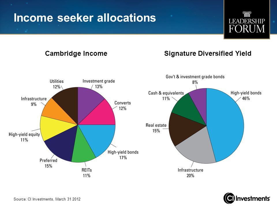 Income seeker allocations
