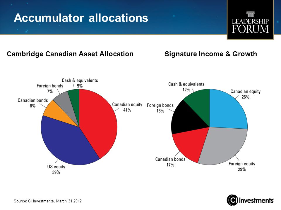 Accumulator allocations