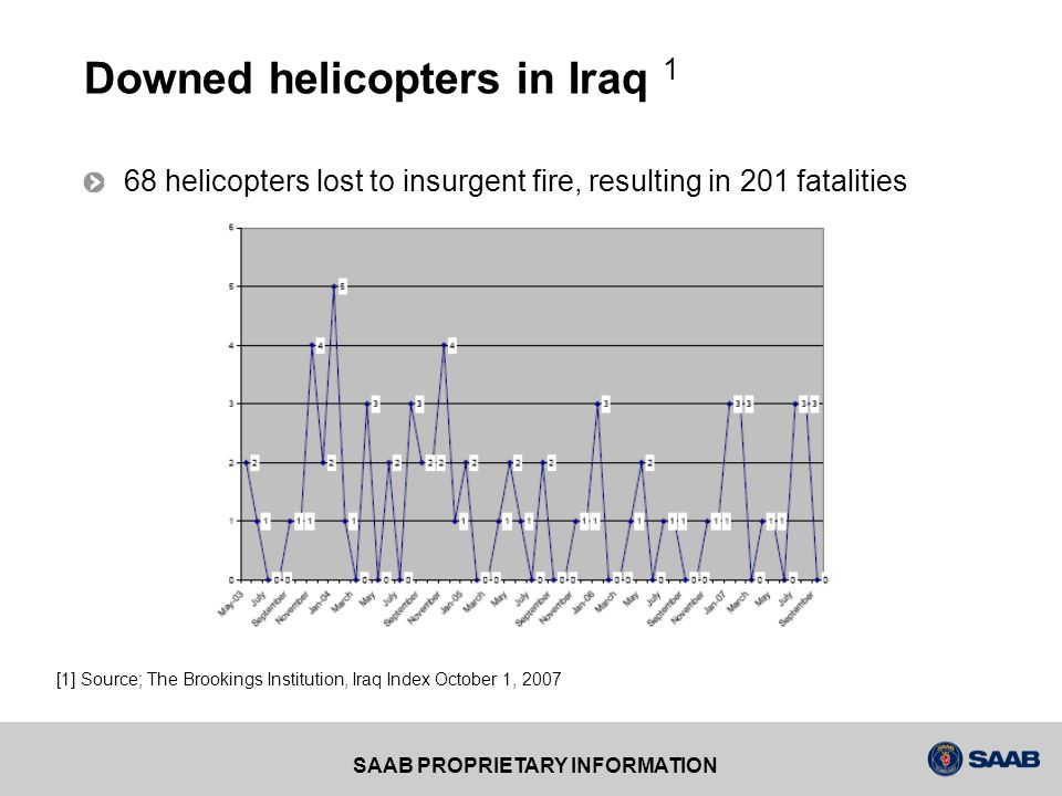 Downed helicopters in Iraq 1