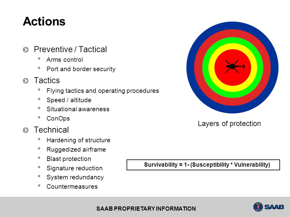 Actions Preventive / Tactical Tactics Technical Layers of protection