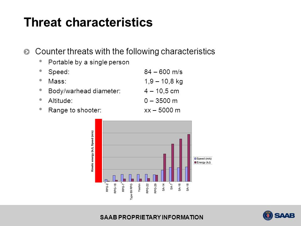 Threat characteristics