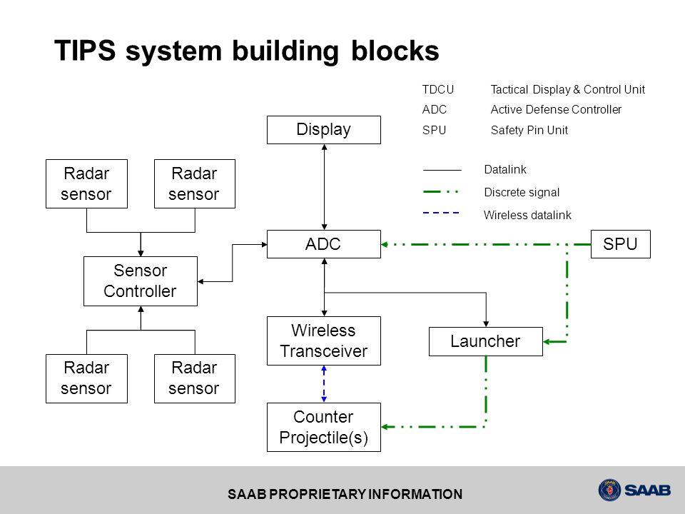 TIPS system building blocks