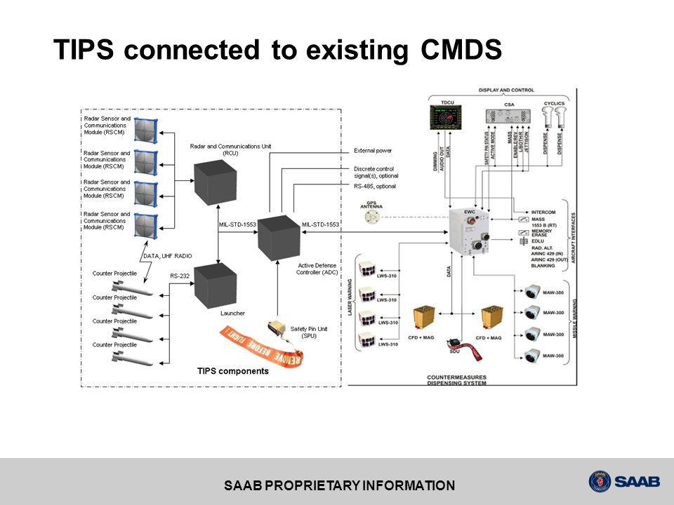 TIPS connected to existing CMDS