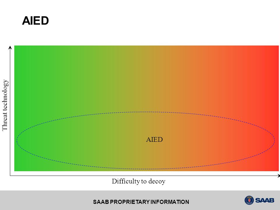 AIED Threat technology AIED Difficulty to decoy