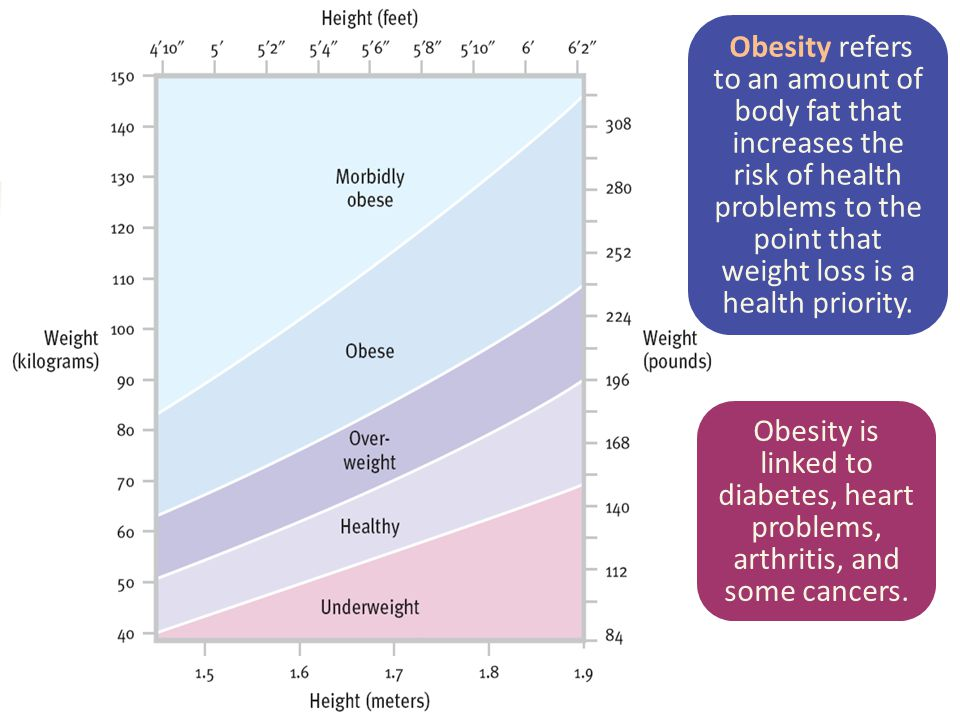 Obesity refers to an amount of body fat that increases the risk of health problems to the point that weight loss is a health priority.