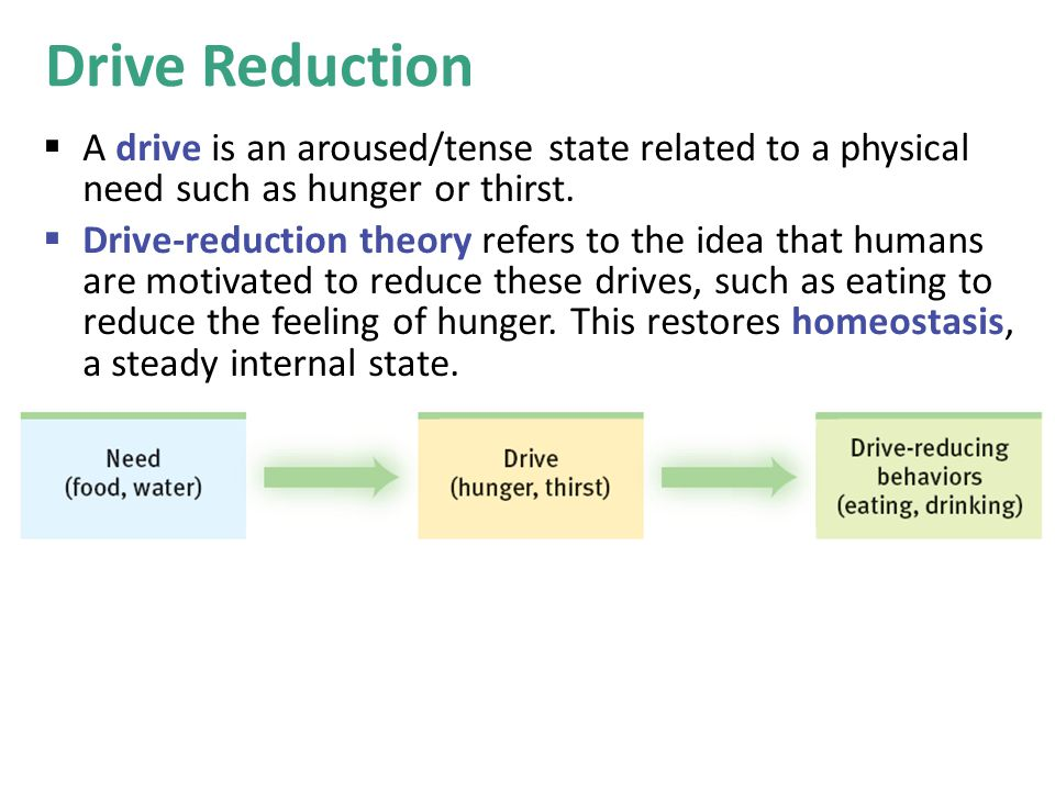 Drive Reduction A drive is an aroused/tense state related to a physical need such as hunger or thirst.