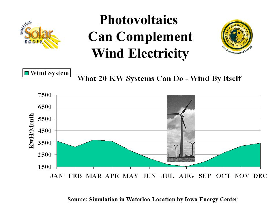 Photovoltaics Can Complement Wind Electricity