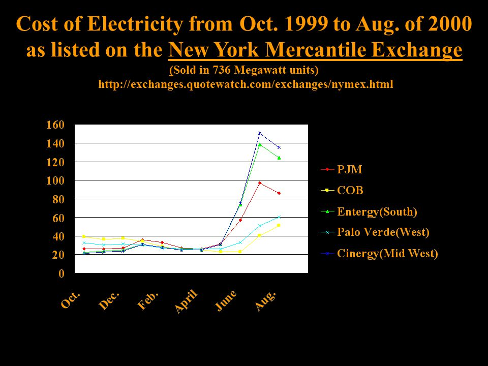 Cost of Electricity from Oct. 1999 to Aug