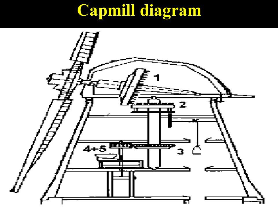 Capmill diagram