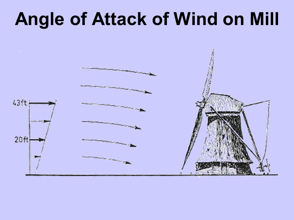 Angle of Attack of Wind on Mill