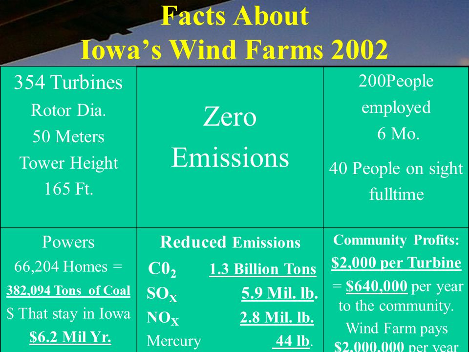 Facts About Iowa's Wind Farms 2002