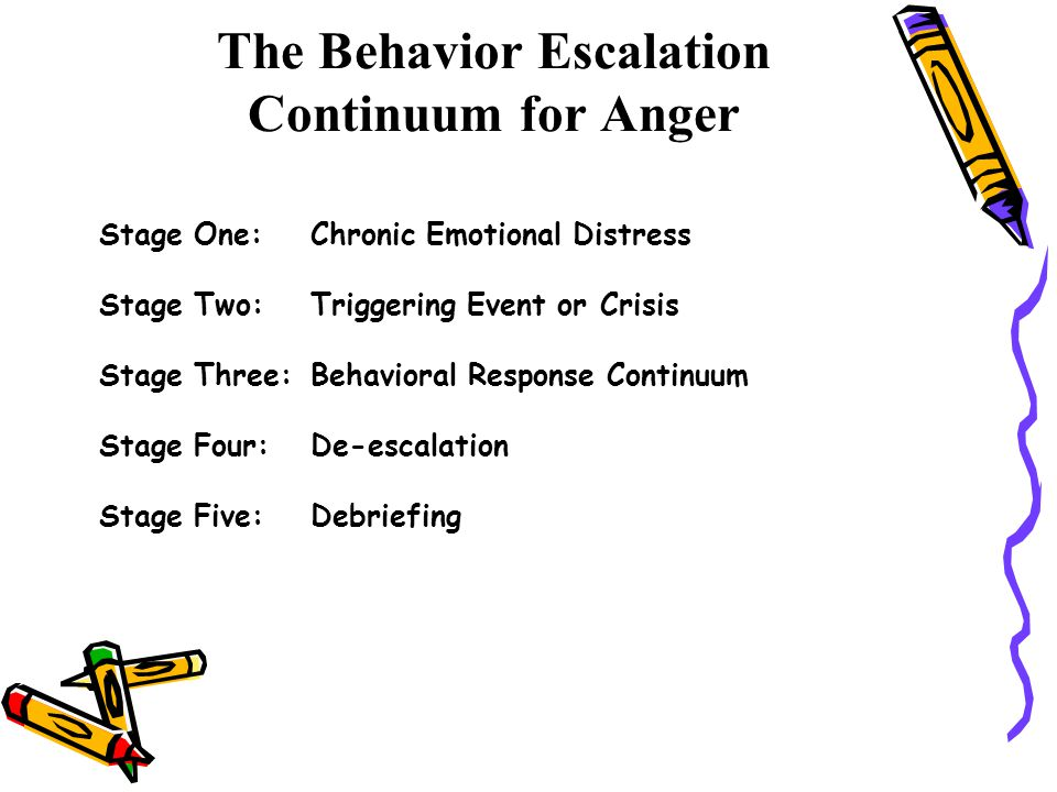 The Behavior Escalation Continuum for Anger