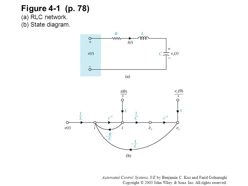 Figure 4-1 (p. 78) (a) RLC network. (b) State diagram.