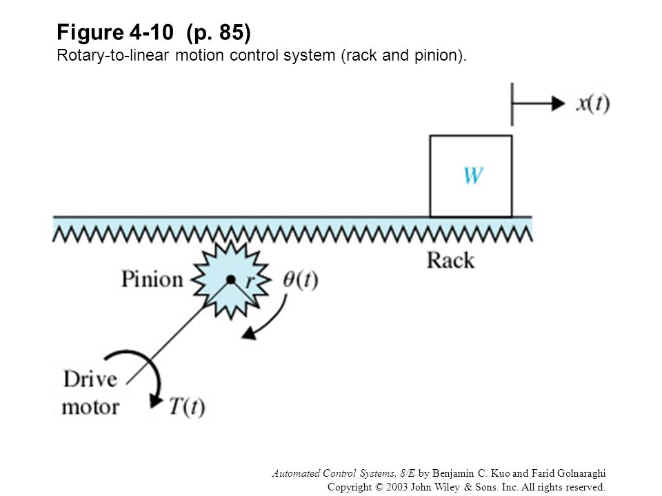 Figure 4-10 (p. 85) Rotary-to-linear motion control system (rack and pinion).