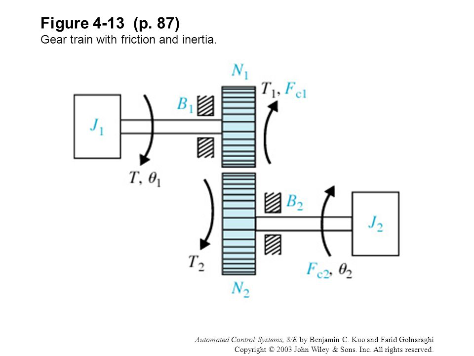 Figure 4-13 (p. 87) Gear train with friction and inertia.