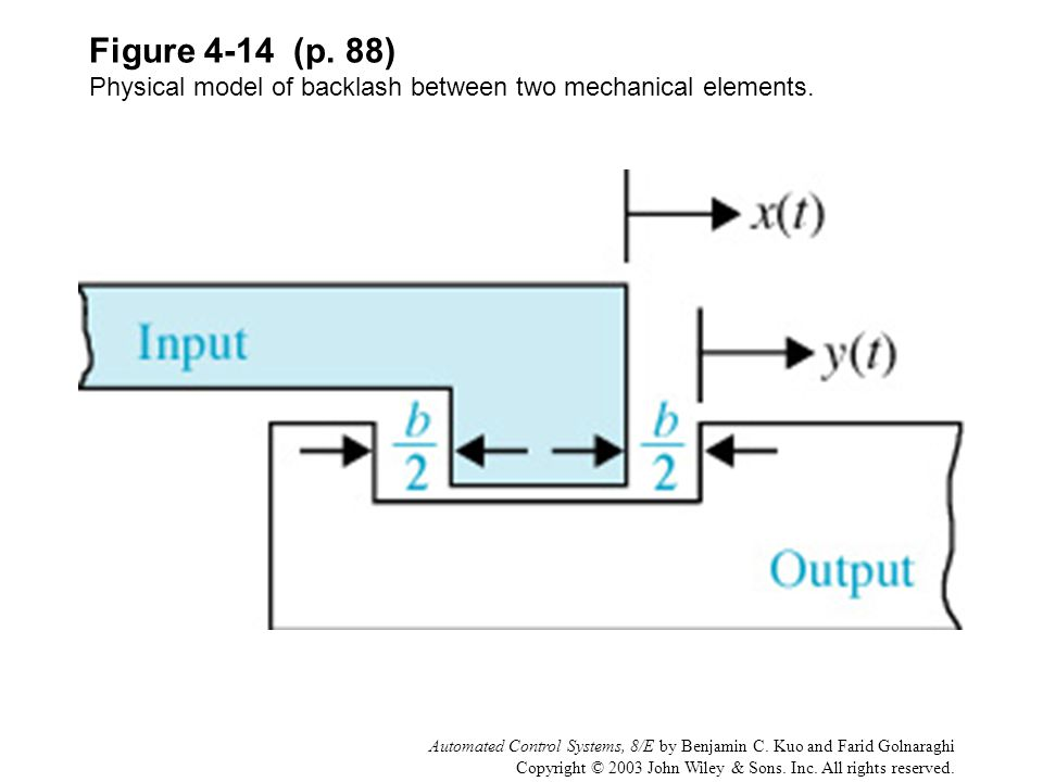 Figure 4-14 (p. 88) Physical model of backlash between two mechanical elements.