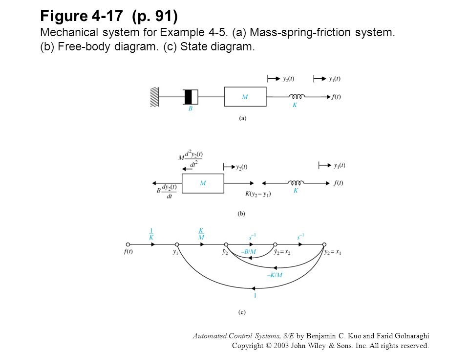 Figure 4-17 (p. 91) Mechanical system for Example 4-5