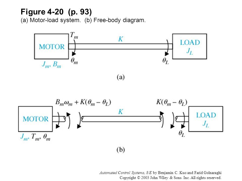 Figure 4-20 (p. 93) (a) Motor-load system. (b) Free-body diagram.