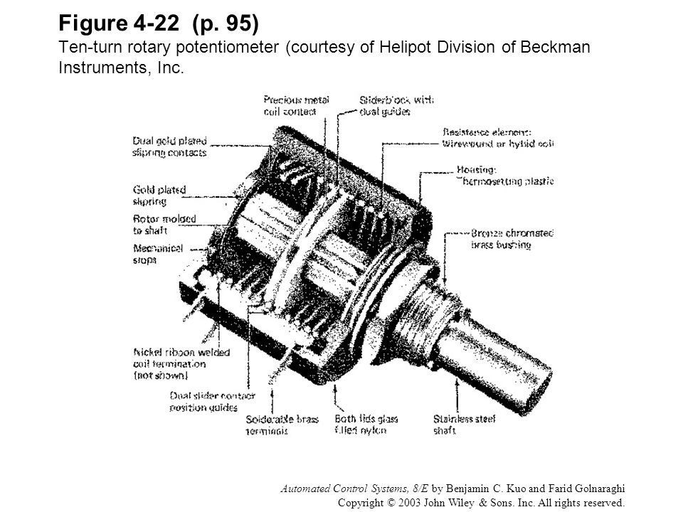 Figure 4-22 (p. 95) Ten-turn rotary potentiometer (courtesy of Helipot Division of Beckman Instruments, Inc.
