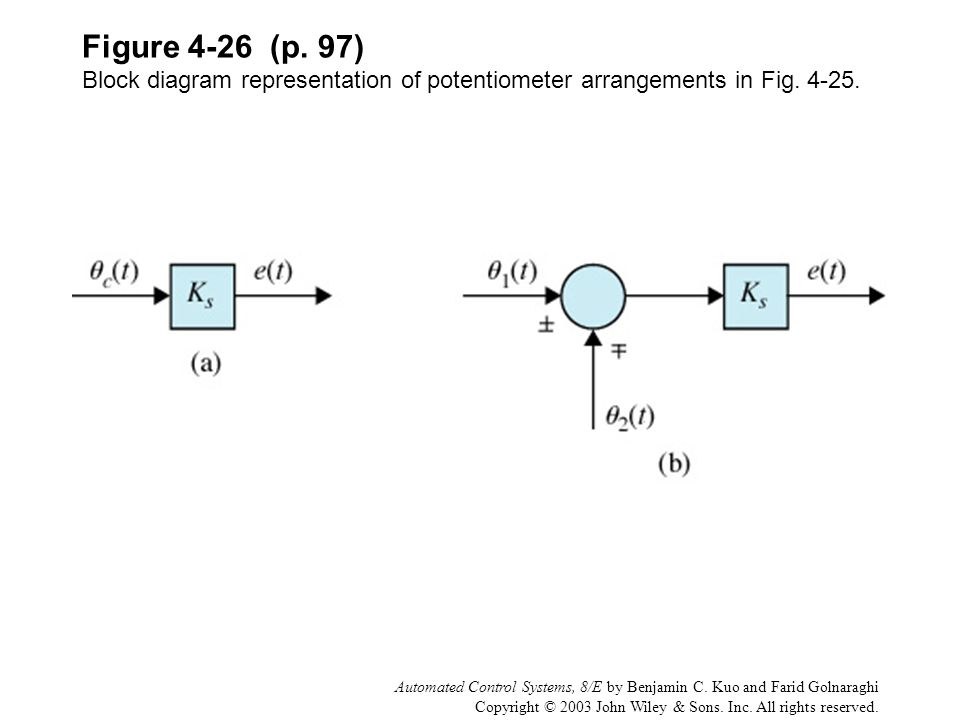 Figure 4-26 (p. 97) Block diagram representation of potentiometer arrangements in Fig. 4-25.