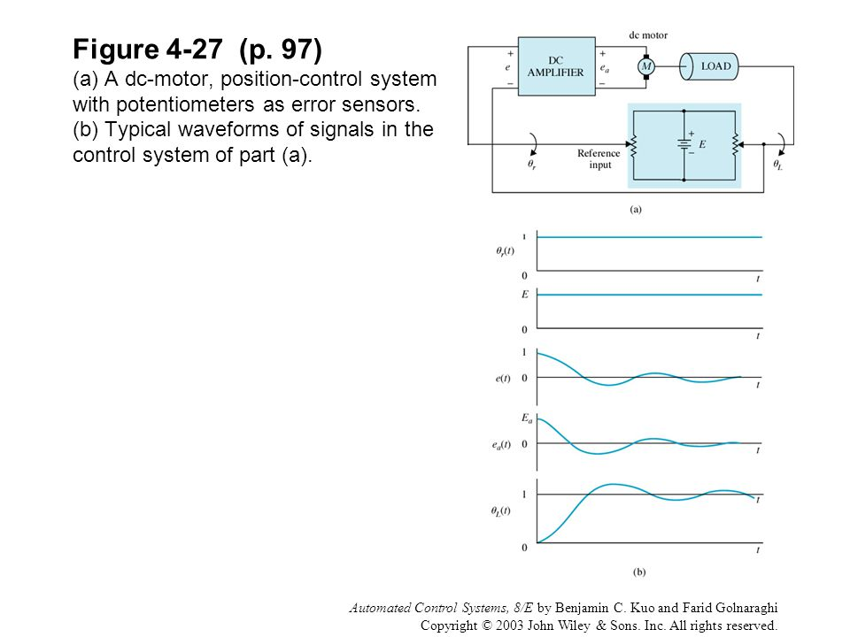 Figure 4-27 (p. 97) (a) A dc-motor, position-control system with potentiometers as error sensors. (b) Typical waveforms of signals in the control system of part (a).