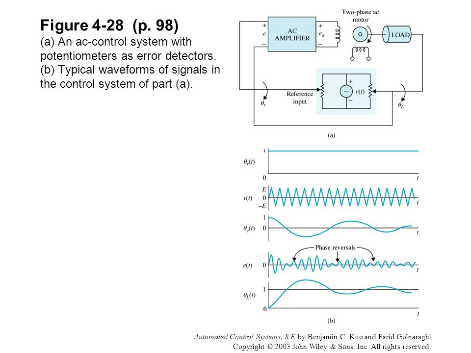 Figure 4-28 (p. 98) (a) An ac-control system with potentiometers as error detectors. (b) Typical waveforms of signals in the control system of part (a).