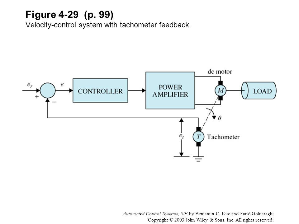 Figure 4-29 (p. 99) Velocity-control system with tachometer feedback.