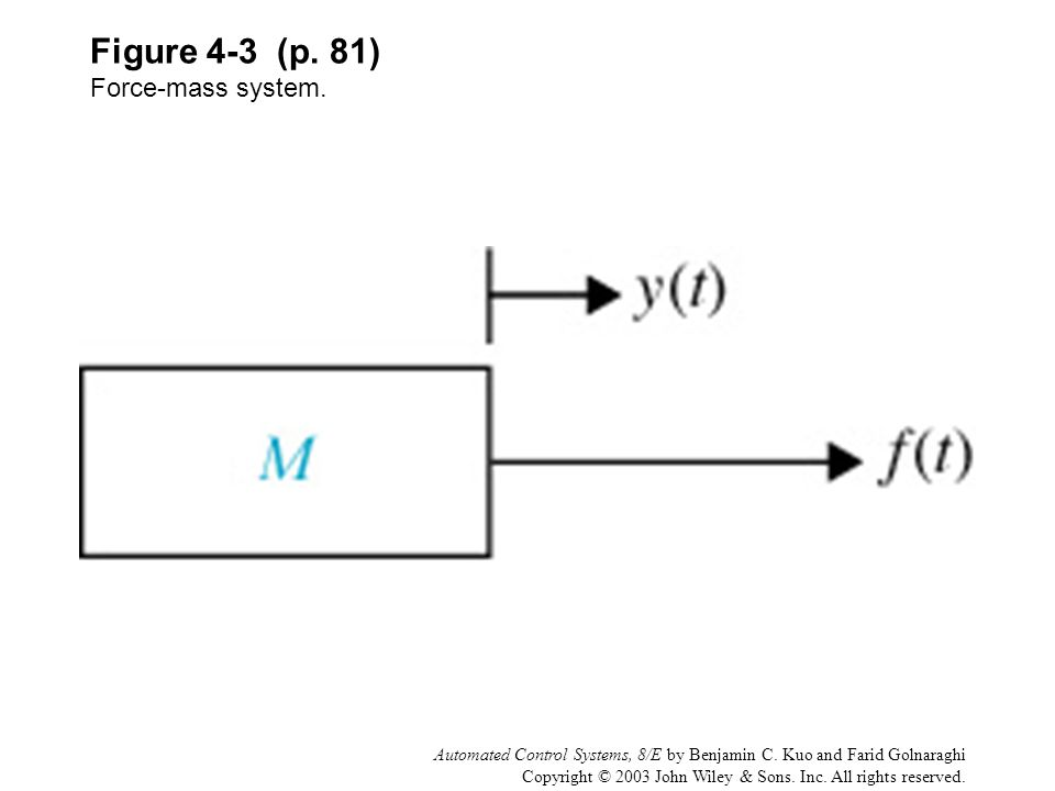 Figure 4-3 (p. 81) Force-mass system.