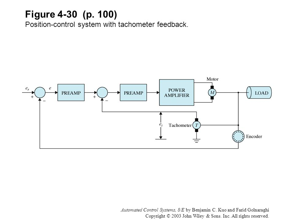Figure 4-30 (p. 100) Position-control system with tachometer feedback.