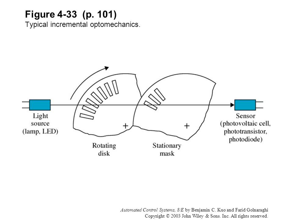 Figure 4-33 (p. 101) Typical incremental optomechanics.