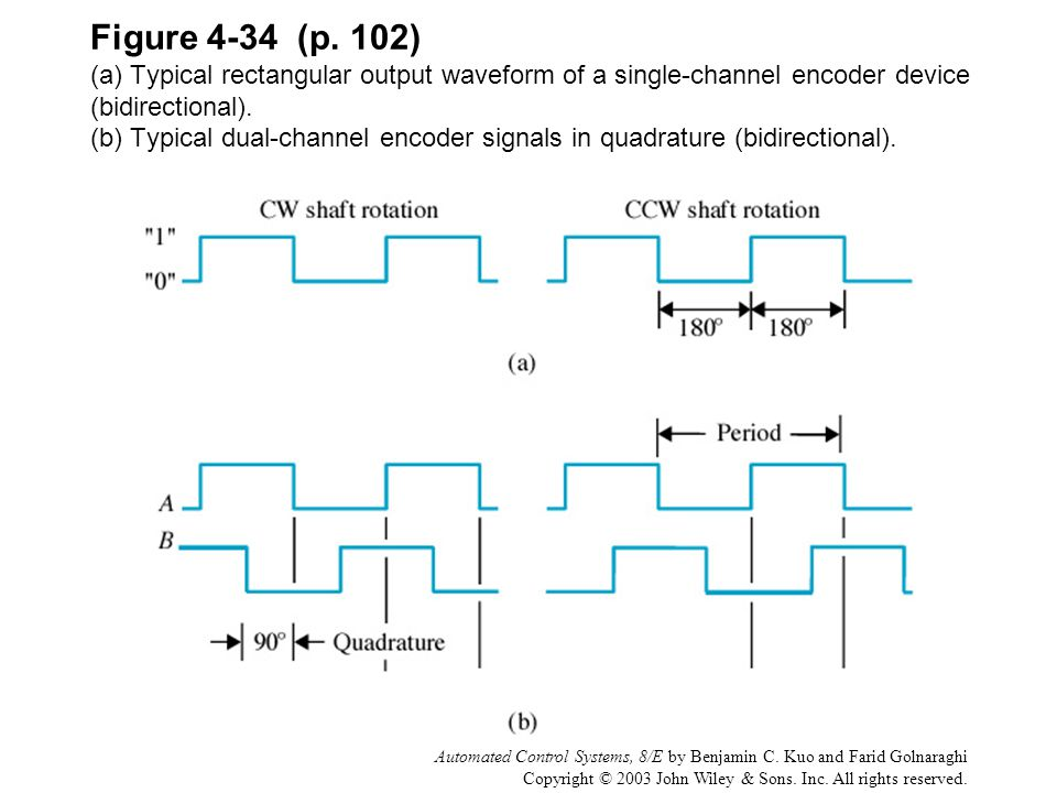 Figure 4-34 (p. 102) (a) Typical rectangular output waveform of a single-channel encoder device (bidirectional). (b) Typical dual-channel encoder signals in quadrature (bidirectional).