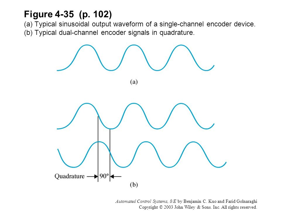 Figure 4-35 (p. 102) (a) Typical sinusoidal output waveform of a single-channel encoder device. (b) Typical dual-channel encoder signals in quadrature.