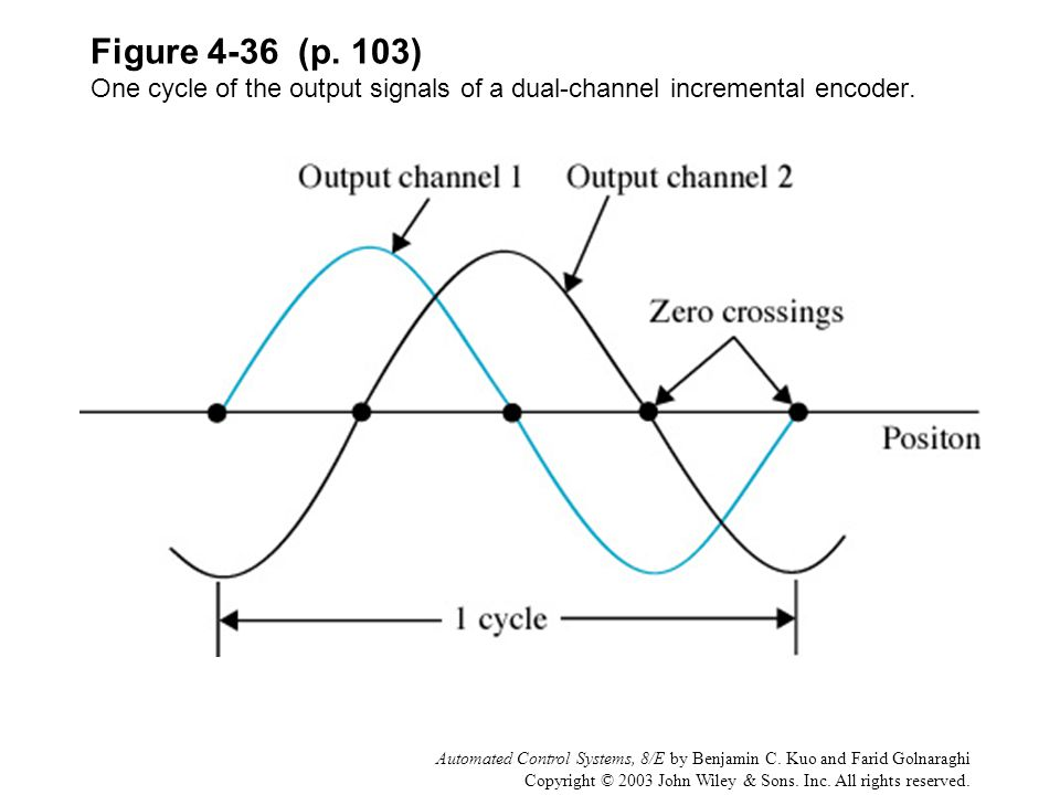 Figure 4-36 (p. 103) One cycle of the output signals of a dual-channel incremental encoder.
