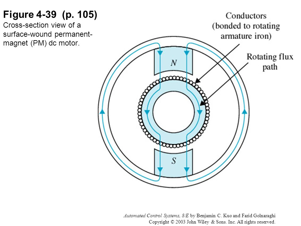 Figure 4-39 (p. 105) Cross-section view of a surface-wound permanent-magnet (PM) dc motor.