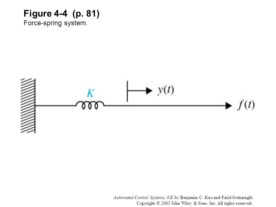 Figure 4-4 (p. 81) Force-spring system.