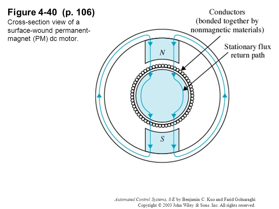 Figure 4-40 (p. 106) Cross-section view of a surface-wound permanent-magnet (PM) dc motor.