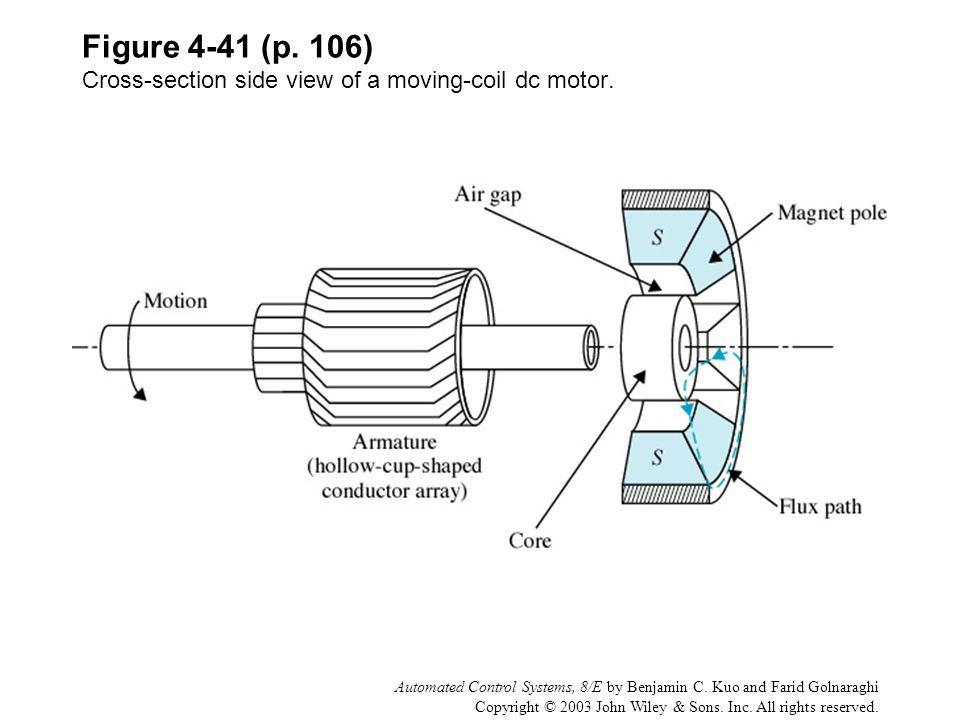 Figure 4-41 (p. 106) Cross-section side view of a moving-coil dc motor.