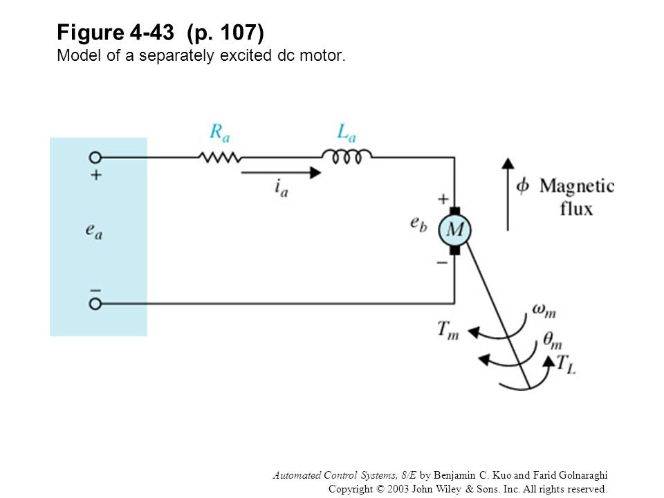 Figure 4-43 (p. 107) Model of a separately excited dc motor.