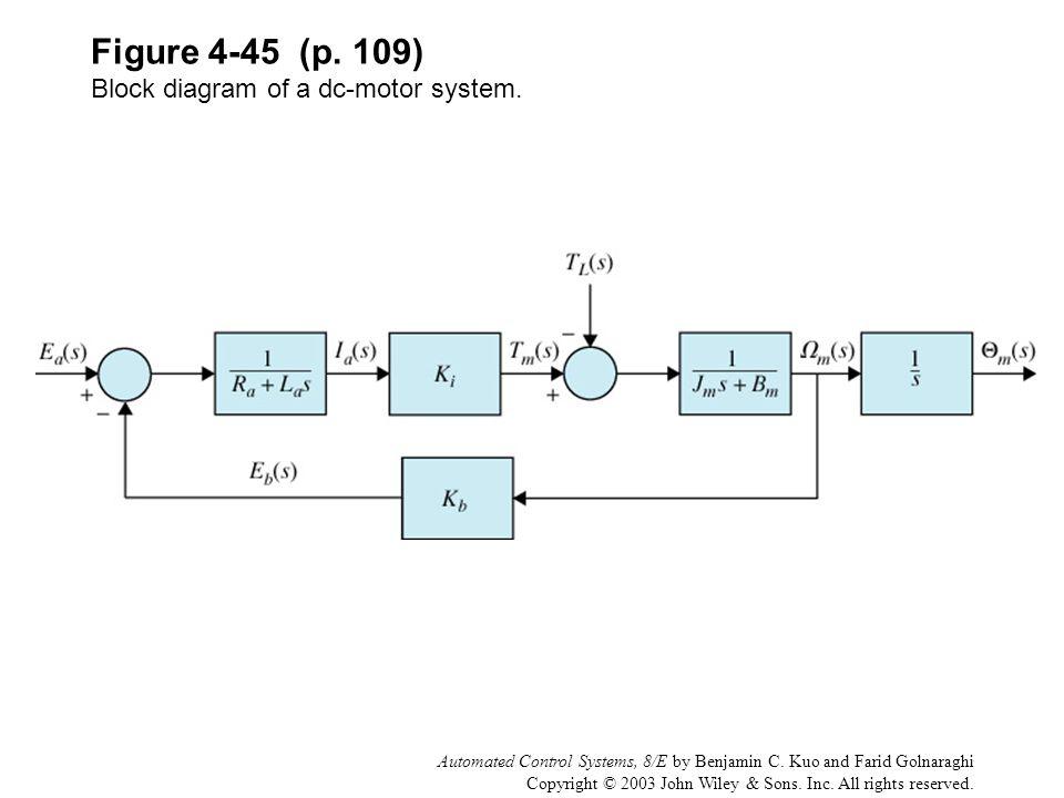 Figure 4-45 (p. 109) Block diagram of a dc-motor system.