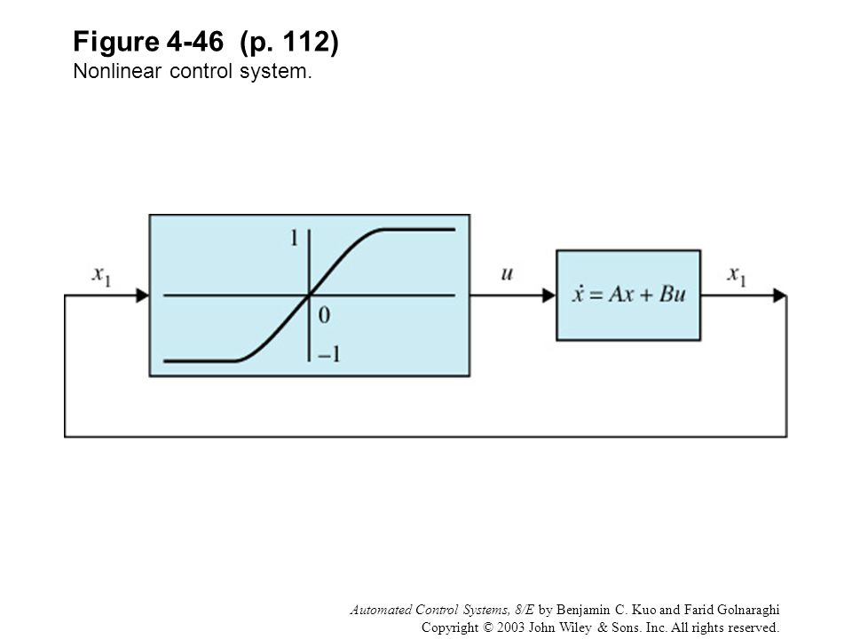 Figure 4-46 (p. 112) Nonlinear control system.